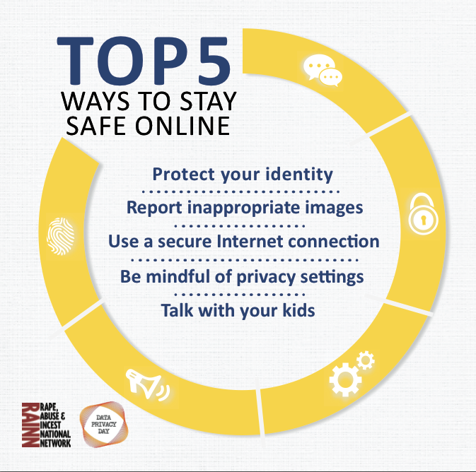 Graphic showing the top five ways to stay safe online: protect your identity, report inappropriate images, use a secure internet connection, be mindful of privacy settings, and talk with your kids
