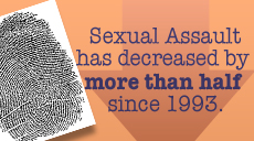 Sexual Assault has decreased by 60%