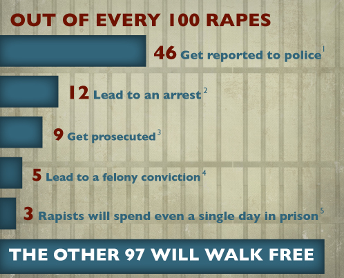 chart showing that only 46 percent of rapes are reported