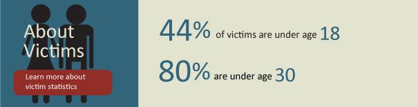 Children and Teens Statistics  RAINN