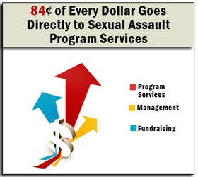 84 cents of Every Dollar Goes Directly to Sexual Assault Services