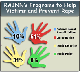 Support RAINN Programs