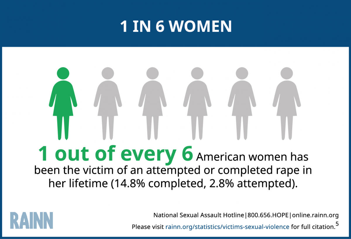 victims of sexual violence statistics rainn graphic illustrating the statistic that 1 in every 6 american women has been the victim of