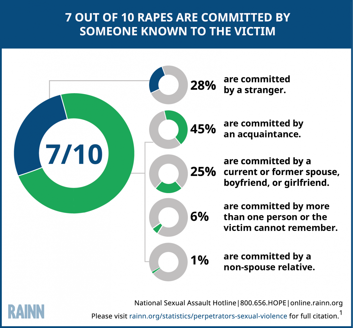 Are the majority of sexual assaults committed by strangers