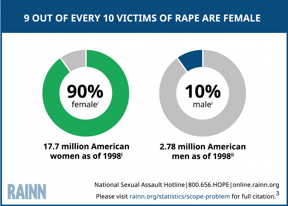 statistics assault Male sexual