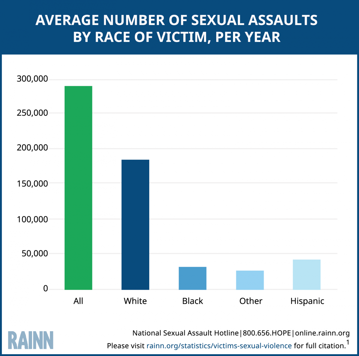 Women raping men statistics