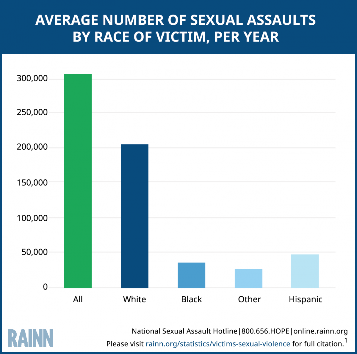 Bar graph depicts the average number of sexual assaults by race, per year. Races include white (180,000), black (25,000), hispanic (40,000), and other (20,000). Total is approximately 290,000.
