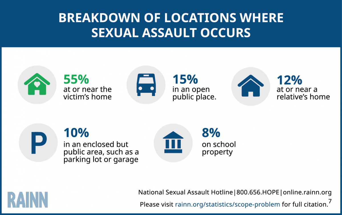 Infographic showing breakdown of locations where sexual assaults occur. Statistics show 55% at the victim's home, 15% in public places, 12% at a relative's home, 10% in an enclosed but public areas such as a parking garage, and 8% on school property.