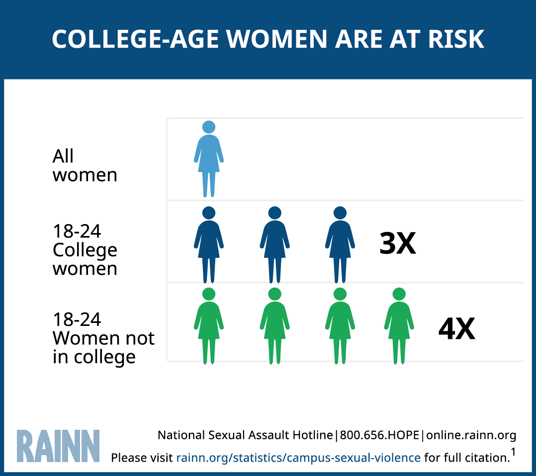 campus sexual violence statistics rainn statistic showing that women 18 24 who are not in college are at the highest