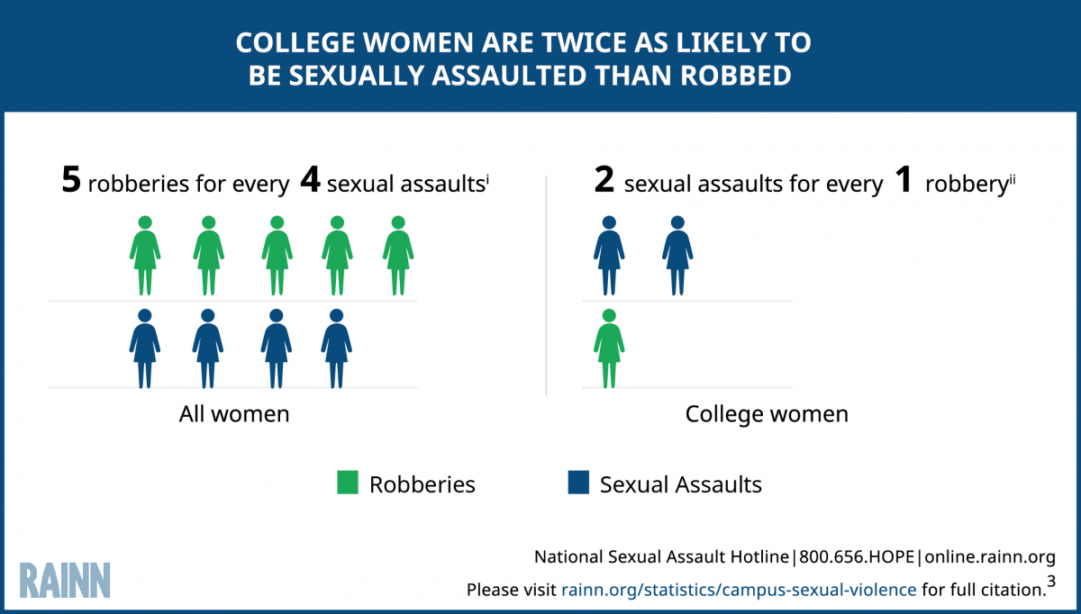 Graphic depicts statistic that college women are two times more likely to be sexually                                           assaulted than robbed. Graph compares figures for college-age women and for all women.                                           For all women, there are 5 robberies for every 4 sexual assaults. For college women,                                           there are 2 sexual assaults for every 1 robbery.