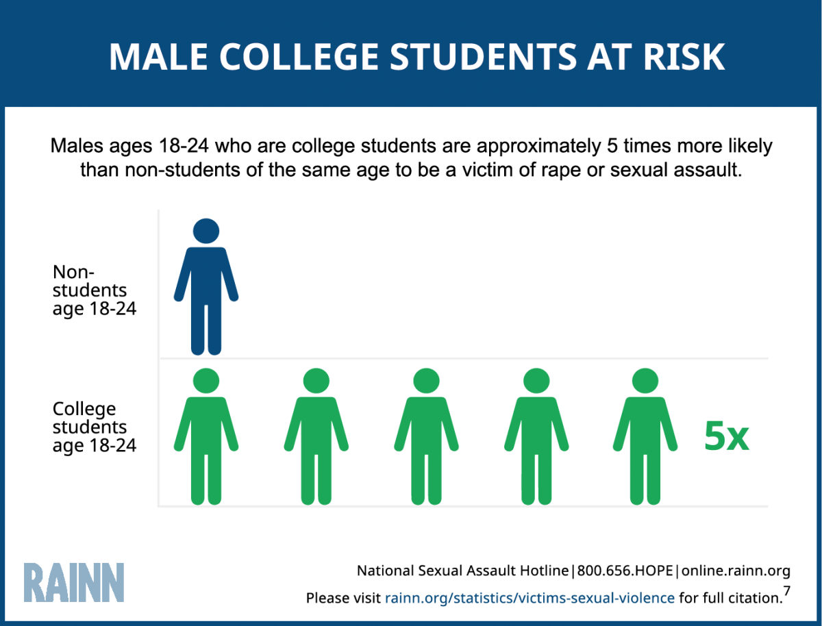 Infographic depicts that male college students are at a higher risk than non-students of the same age to experience sexual assault or rape. Male students ages 18-24 are five times more likely than non-students of the same age to experience sexual violence.
