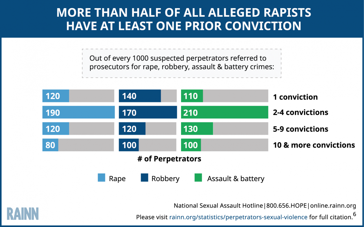 Infographic explains that more than half of alleged perpetrators have at least one prior conviction. Statistic is broken down by convictions for rape, robbery, and assault and battery per 1000.