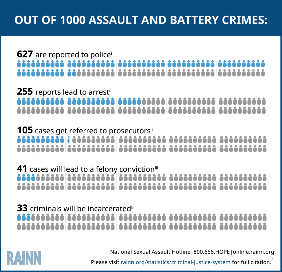 The Criminal Justice System: Statistics | RAINN