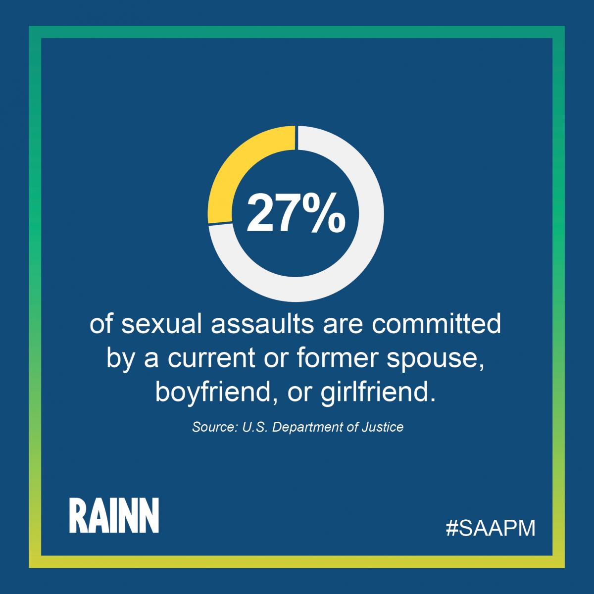 Instagram-ready graphic stating: 27% of sexual assaults are committed by a former spouse, boyfriend, or girlfriend