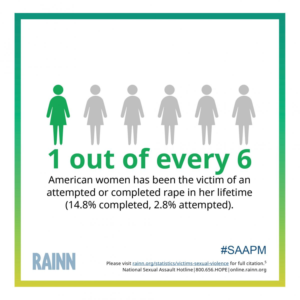 Instagram ready graphic stating: 1 out of every 6 American women has been the victim of an attempted or completed rape in her lifetime (14.8% completed, 2.8% attempted)