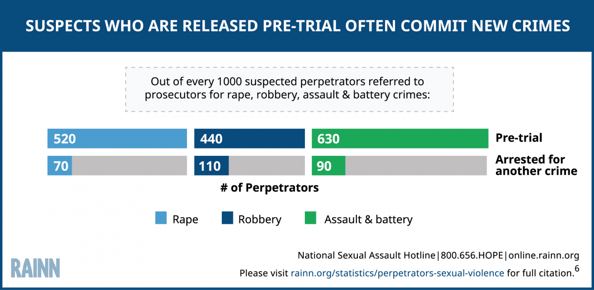 Infographic explains that suspects who are released pre-trail often commit new crimes. Statistic broken down by three types of crime (rape, robbery, and assault and battery).