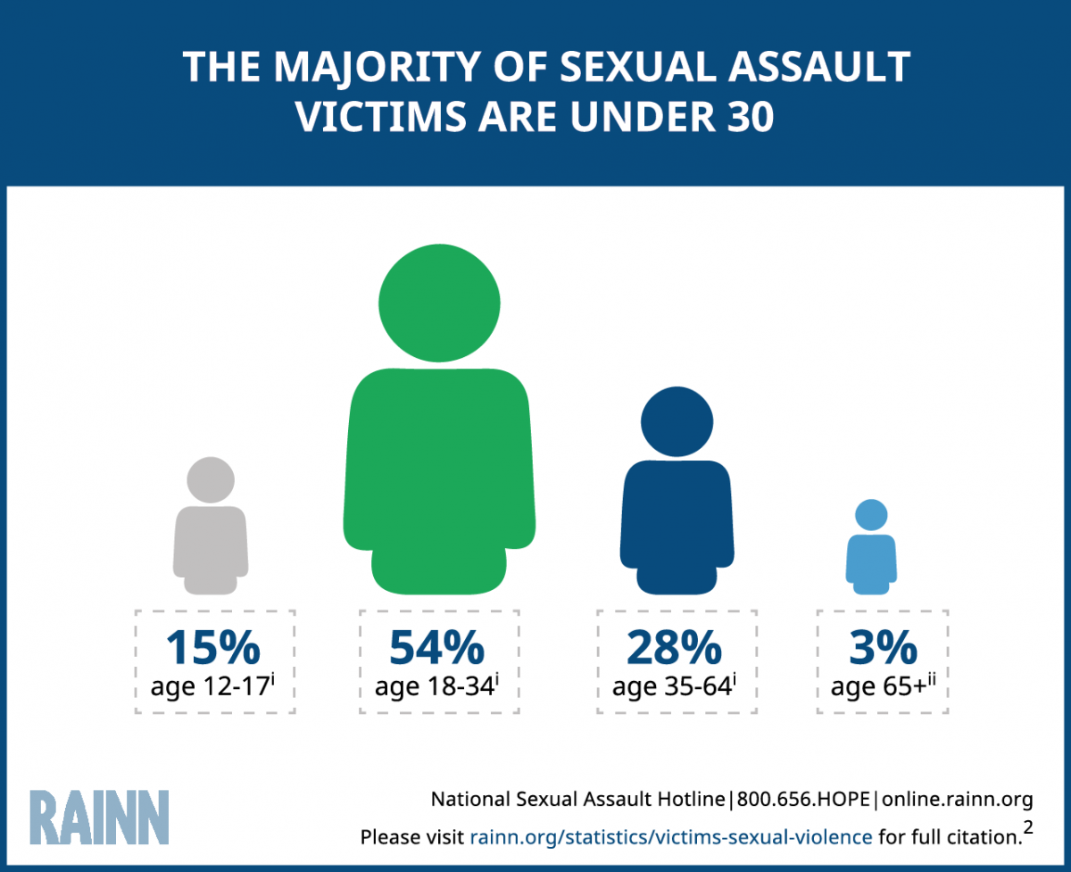 "Infographic reads ""The majority of sexual assault victims are under 30."" Statistic is broken down into five age groups. 15% of sexual violence victims are 12-17, 54% of victims are 18-34, 28% of victims are 35-64, and 3% are 65+."
