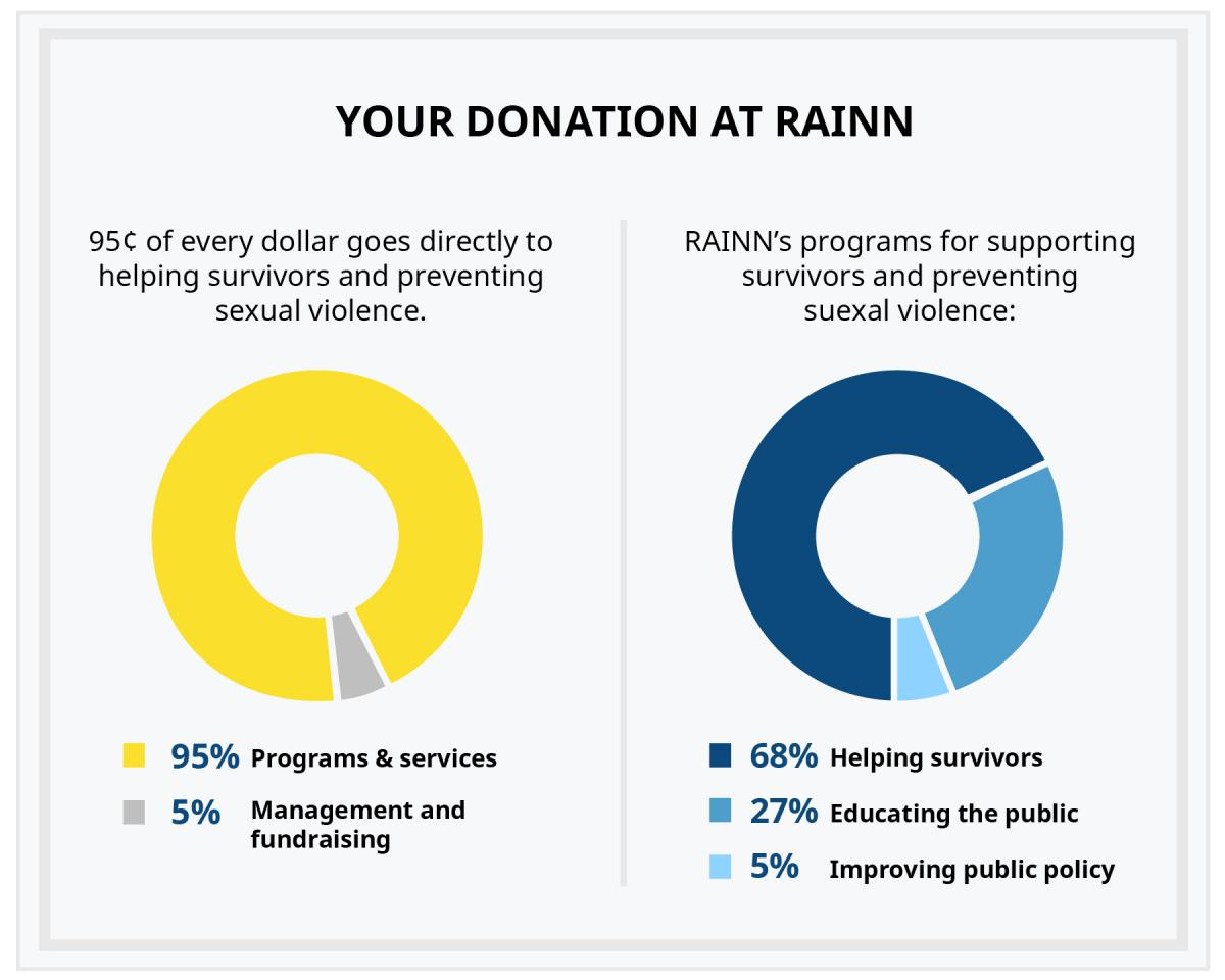 Breakdown of donation dollars spent. 93 cents per dollar go directly to programs and services.